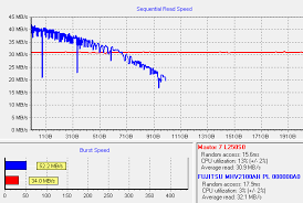 Hard Drive Performance Chart The Single Most Important Virtual Machine Performance Tip