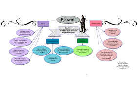 Beowulf Characteristics Of An Epic Hero Chart Image Result For Concept Map Of Beowulf Beowulf Character