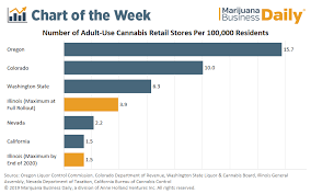 Weed High Chart Illinois Recreational Cannabis Stores Will Be Few And Far