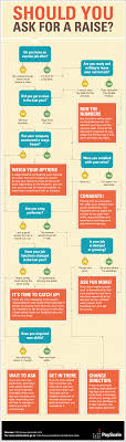 should you ask for a raise infographic payscale should you ask for a raise