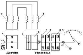 Курсовая работа Тахометрические датчики ru Курсовая генераторный датчик