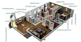 office automated system. Home Automation Systems Office System Means Automated