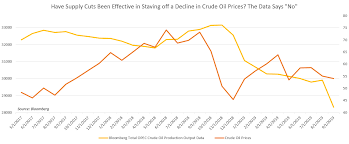 Crude Oil Prices May Fall On Opec Outlook Despite Fresh Iran