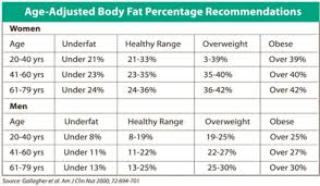 Fat Percentage Chart Weight Is Not The Whole Story Avivopur Blog