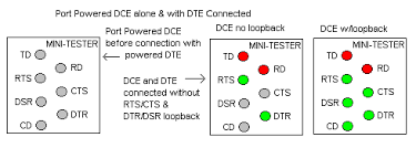rs 232 connections that work connecting devices or converters dte or dec diagram