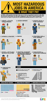 472 Best Biz Salaries Incomes Images On Pinterest Job Career
