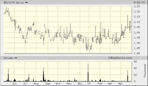 Singtel Price Chart Singtel De Sit4 Quick Chart Fra De Sit4 Singtel Stock