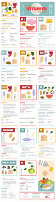 A Chart Of Vitamin Rich Foods