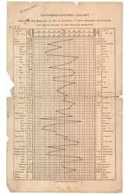 Anthropometry Charts