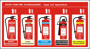 Fire Extinguisher Types Fire Protection Equipment System