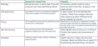 monopolistic competition vs perfect competition essay college  monopolistic competition vs perfect competition essay