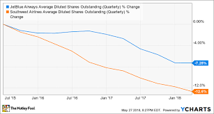 Jetblue Ramps Up Share Buybacks As Its Stock Price Stumbles