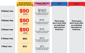 Chart Mobile Plan Sprints Unlimited Freedom For Business Bundle Saves Small