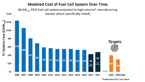 Energy Cost Chart Fact Of The Month April 2018 Fuel Cell Cost Decreased By 60