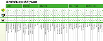 Spill Control Standards And Chemical Compatibility Chart