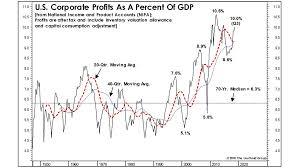 Corporate Profit Margins Chart