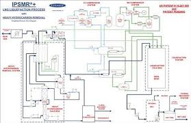 Chart Releases Process Technology For Lng News Gasworld