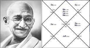 Gandhi Chart The Horoscope Of Mahatma Gandhi By Dean Dominic Delucia