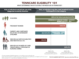 How To Read Poverty Guidelines Chart Tenncare Eligibility 101 Who Is Eligible For Medicaid In