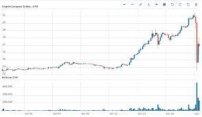Digital Currency Ethereum Nose Dives After 50 Million Hack
