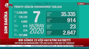 Corona virüs günlük vaka sayısı açıklandı! 7 Haziran'da Türkiye'de vaka  sayısı 914 oldu! | Video videosunu izle | Son Dakik