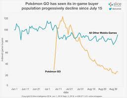 Pokemon Go Popularity Chart 2017 Pokemon Gos Paying Customers Are On The Decline Ubergizmo