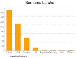 Larche - Names Encyclopedia