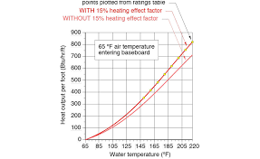 Radiator Output Chart How To Properly Size Finned Tube Baseboard Heat Emitters