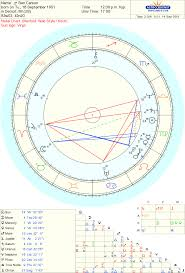 Marco Rubio Birth Chart Dr Ben Carsons Astrology Strengths And Weaknesses