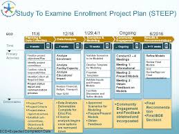 high level project schedule warren township study to examine enrollment project steep project