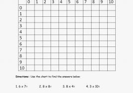 Multiplication Chart Blank 0 12 Blank Multiplication Chart Awesome Free Blank Multiplication