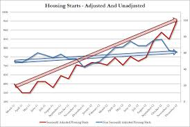 Housing Starts Chart Chart Of The Day Housing Starts Adjusted Vs Unadjusted