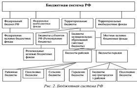 Реферат Бюджетное устройство России  БК РФ дает следующее определениебюджетной системы основанная на экономических отношениях и государственном устройстве Российской Федерации
