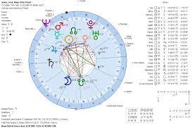 Birth Chart 0800 Pin By Numerology Analysis On Numerology Analysis Free