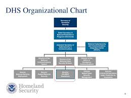Ppt Dhs Us Cert Overview Powerpoint Presentation Free
