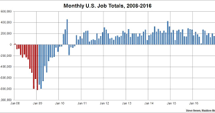 Obama Years In 9 Charts Obama Era Ends With Steady Job Growth Msnbc