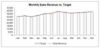 Target Sales Chart Show Performance With Variances In Your Excel Dashboards