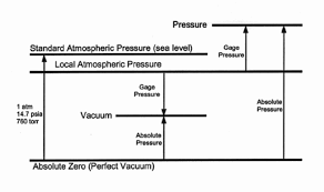 absolute pressure equation. relationship between pressure terms absolute equation e