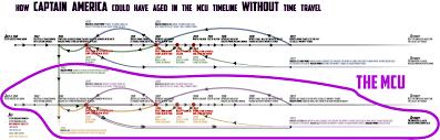 Avengers Chart Using Avengers Endgames Time Travel Rules I Made This