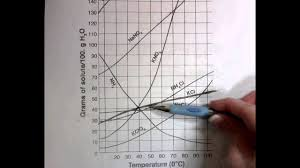 Reading A Solubility Chart Reading Solubility Graphs