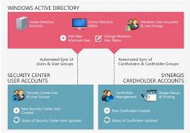 Active Directory Integration Genetec