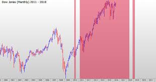 Dow Jones Stock Quote Best Sandy Jadeja Interview Technical Analysis Dow Jones Market Crash