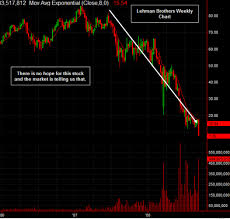 Lehman Brothers Stock Chart Lehman Brothers Stock Is Going To Move To 0
