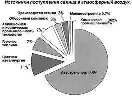 Свинец как источник загрязнения Рефераты ru Приложение № 1