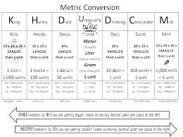Metric Unit Conversion Chart For Kids Math Metric Csdmultimediaservice Com