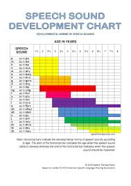 Speech Sound Development Chart Speech Therapy Roots