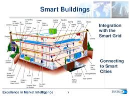 Smart Buildings Evolution Of Smart Buildings And Their Place In The Internet Of Every