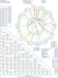 Mark Duplass Natal Birth Chart From The Astrolreport A List