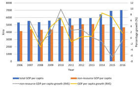Pngs 2016 Gdp Figures Better Late Than Never Devpolicy