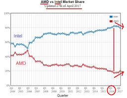 Intel Stock Price Chart Is Intel Corporation Intc Fairly Valued Simply Wall St News